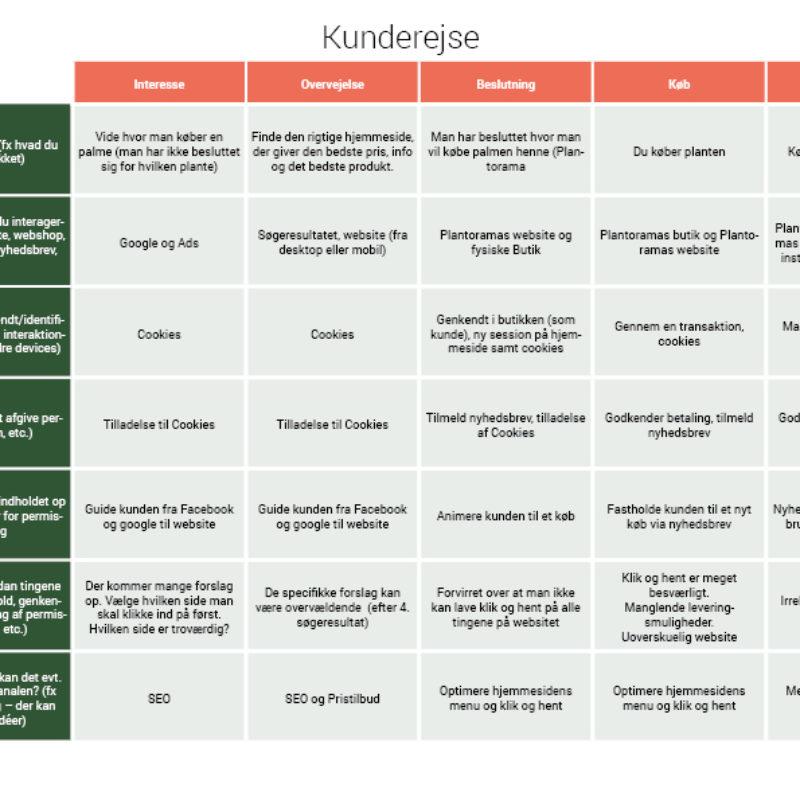 plantorama-tabeller